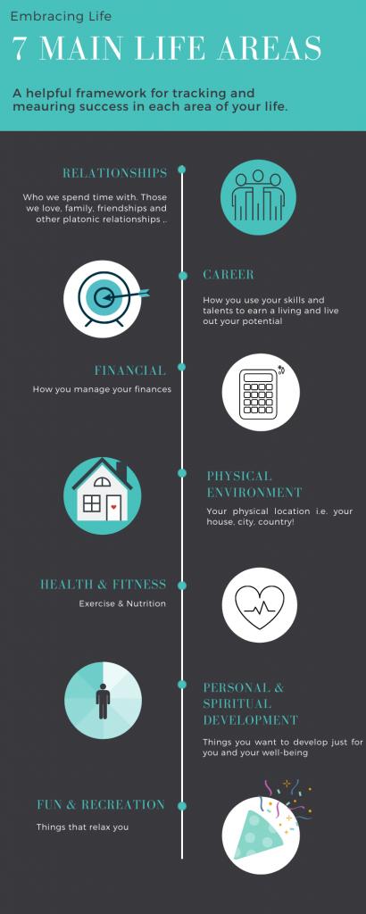7 main life areas framework